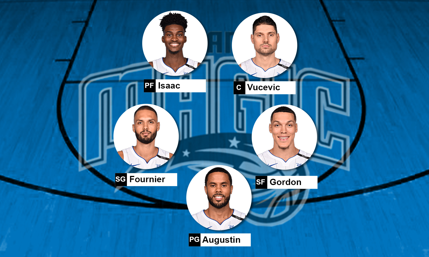 Escalação Orlando Magic