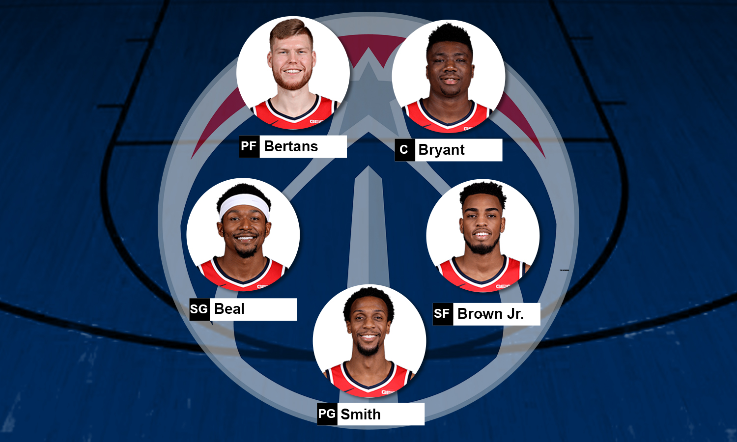 Escalação Washington Wizards 2019-20