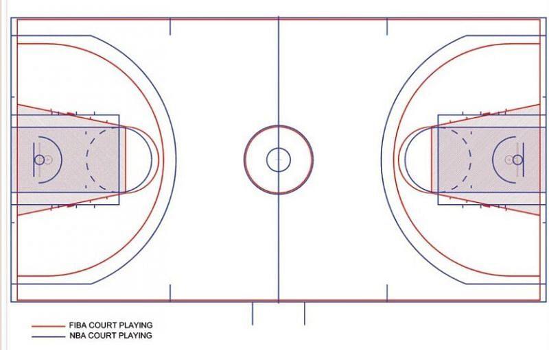Dimensões da quadra da FIBA x NBA